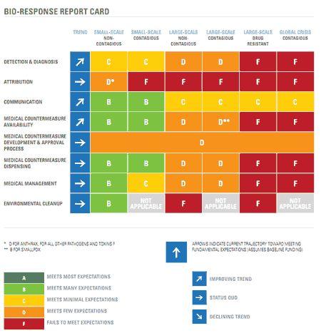 7 best risk management images on pinterest risk for Pandemic preparedness plan template
