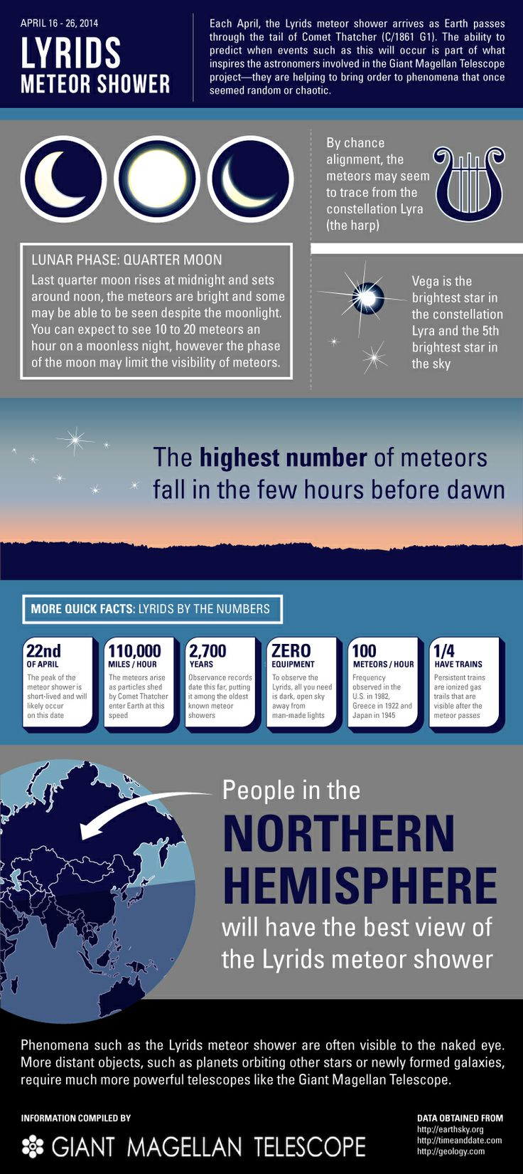 2014 Lyrid meteor shower to peak on Earth Day -- #meteor #lyrid #space