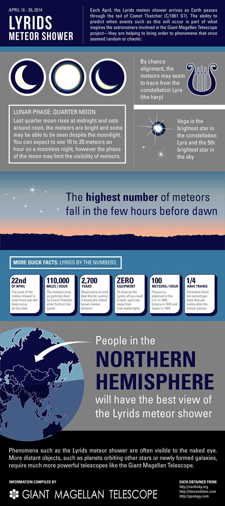 2014 Lyrid meteor shower to peak on Earth Day -- #meteor #lyrid #space