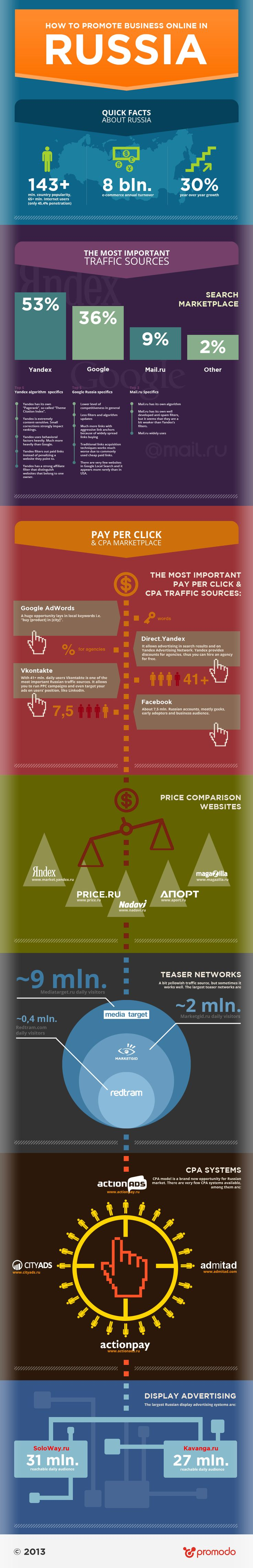 How to promote business online in Russia #infographic.