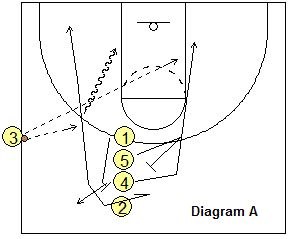 Sideline out-of-bounds play - Stack-2 - Coach's Clipboard #Basketball Coaching