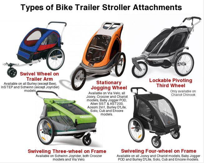 Awesome detailed comparison....Bike Trailer Stroller Types2