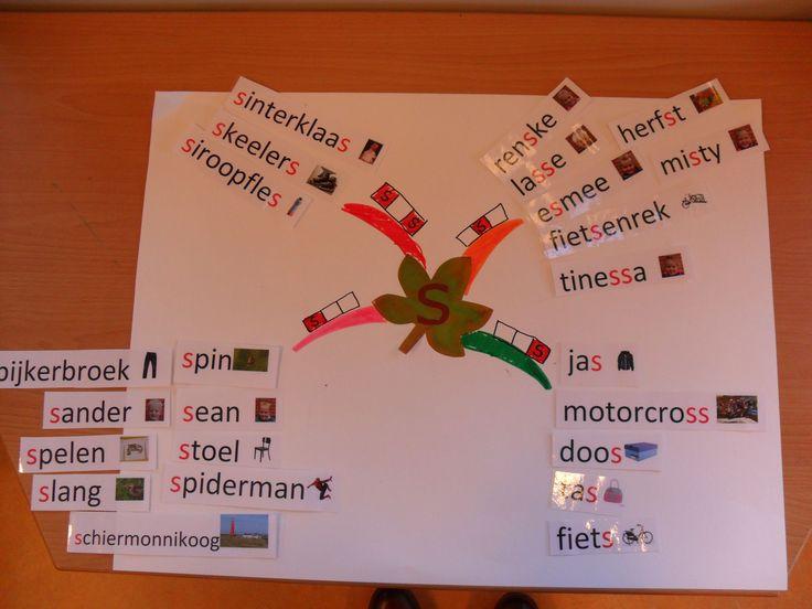 Mindmap letter S. Als de kinderen een nieuwe letter leren is één van de verwerkingsvormen het verzinnen van woorden met deze letter. Ik heb deze woorden eerst allemaal op losse papiertjes geschreven en we hebben samen gekeken hoe we dit in een mindmap konden zetten. Na de les heb ik de woorden op de computer getypt met de plaatjes er bij. De volgende keer kunnen de leerlingen de mindmap tijdens de werkles zelf maken door de woorden naar de goede tak te schuiven.