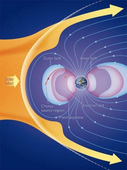 Simply said: the Van Allen belts are the shield of our planed. They're genereted by the magnetic field of Earth, not visible, but without them we don't exist. We have to thank 'em for auroras!