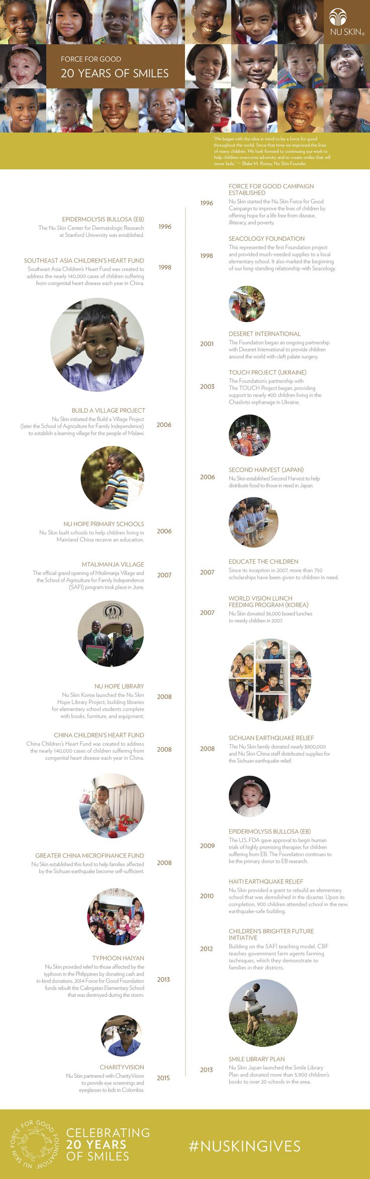 This year Nu Skin celebrates 20 years of giving. Take a look at some of our Force for Good highlights from the past 20 years! #NuSkinGives