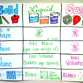 226 best images about science anchor charts on pinterest