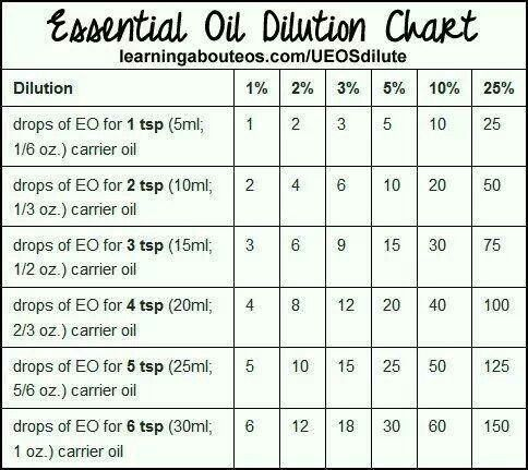 xEssential oils dilution chart   www.onedoterracommunity.com   https://www.facebook.com/#!/OneDoterraCommunity