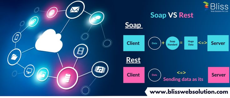 #Soap vs #Rest - Create a #REST_client - Create a #REST_server - Create a #SOAP_client - Create a #SOAP_server we provide solutions for REST, SOAP, XML. Fore more visit us at : http://www.blisswebsolution.com/web-development-and-designing-services-company.html
