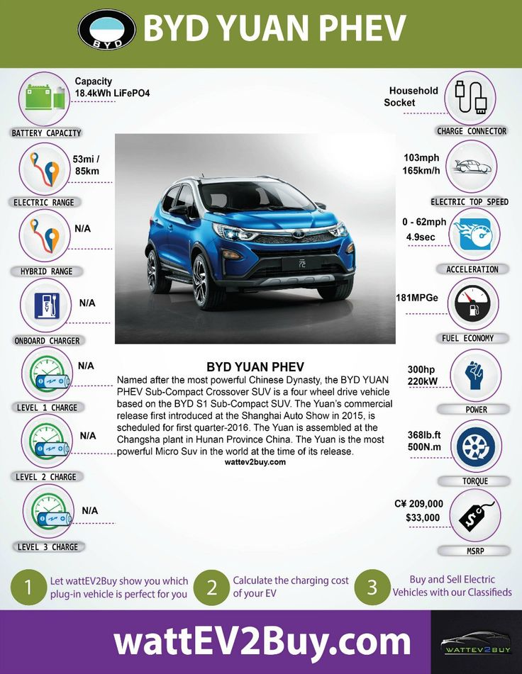 BYD YUAN PHEV performance, specifications and more