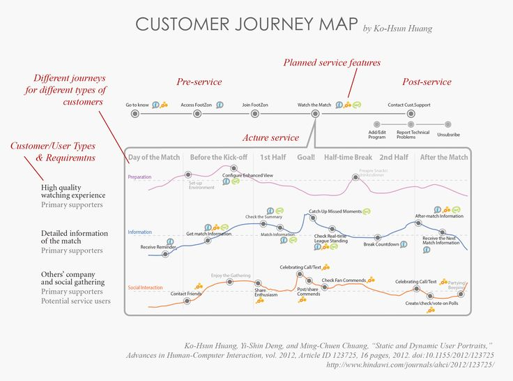 32 best Service Blueprint images on Pinterest Customer experience - new blueprint hair design