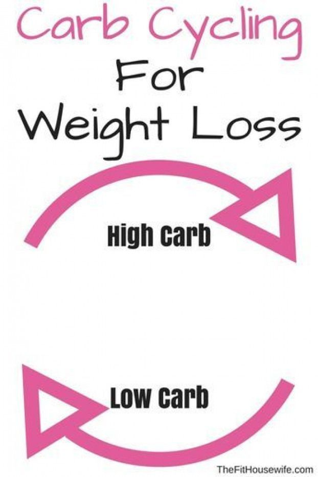 Carb Cycling for Weight Loss. What is carb cycling? Is it right for you? Click h…