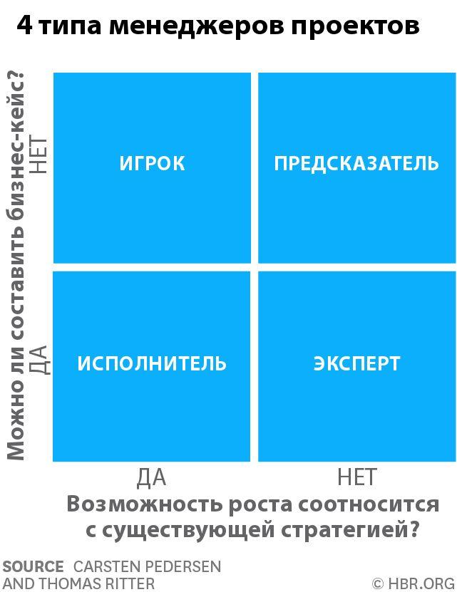 бизнес, интернет-маркетинг, стратегия, привлечение сотрудников, кадры, менеджмент, проекты, управление проектами, развитие малого бизнеса, рост, психология, команда