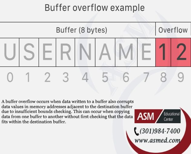Buffer overflow, What is a buffer overflow, #security+ tips