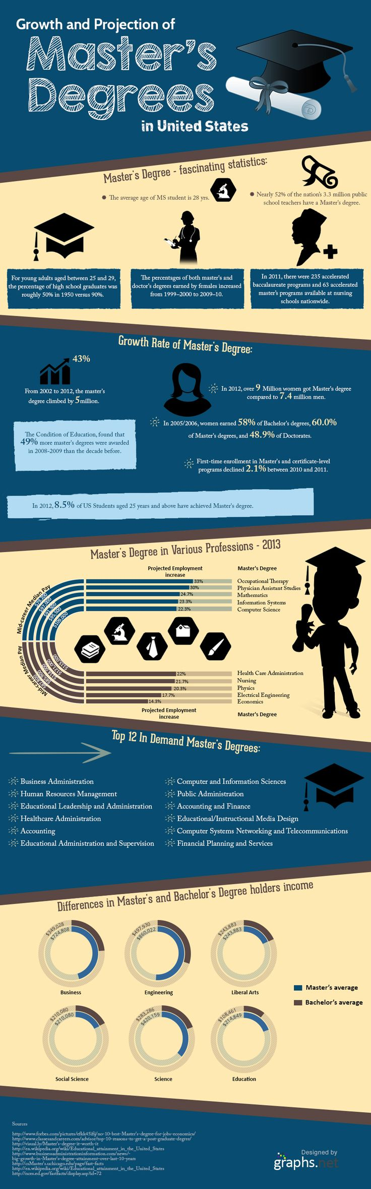 It is shown in the #infographic that there has been huge increase in the #Master's degree from 2002 to 2012. In the year 2012, nearly 7 million women in #America have acquired a Master's degree while only 7.4 million men have obtained Master's degree in their respective career fields.