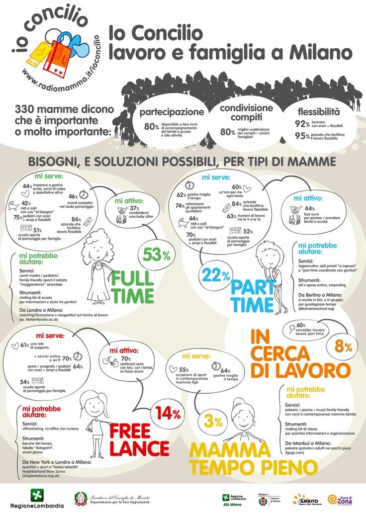 #Milano e la #conciliazione lavoro famiglia: ecco i bisogni, e le possibili soluzioni, x mamme lavoratrici full time, mamme lavoratrici part time, mamme freelance, mamme a tempo pieno e mamme in cerca di lavoro. Radiomamma li ha raccolti in una #infografica www.radiomamma.it/work_life_balance_i_bisogni_x_tipi_di_mamme