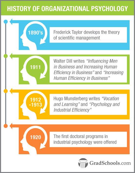 Psychology   Graduate Programs in Organizational Psychology Schools & Degrees