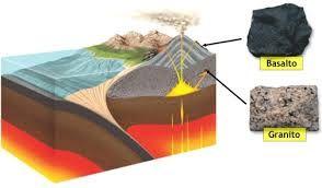 Rochas magmáticas plutónicas e rochas magmáticas vulcânicas.