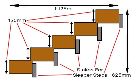 How to work out the depth and height of sleeper steps