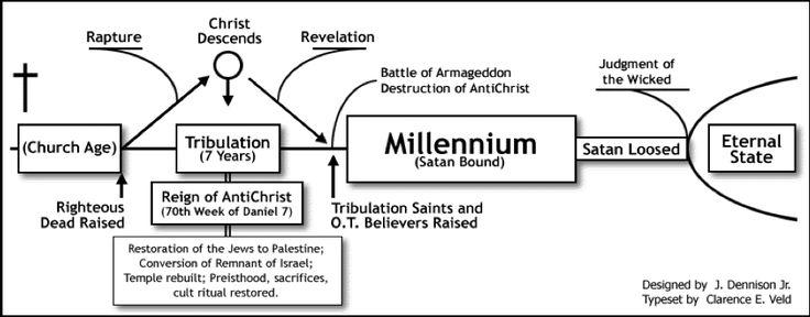 David Jeremiah Revelation Timeline Chart