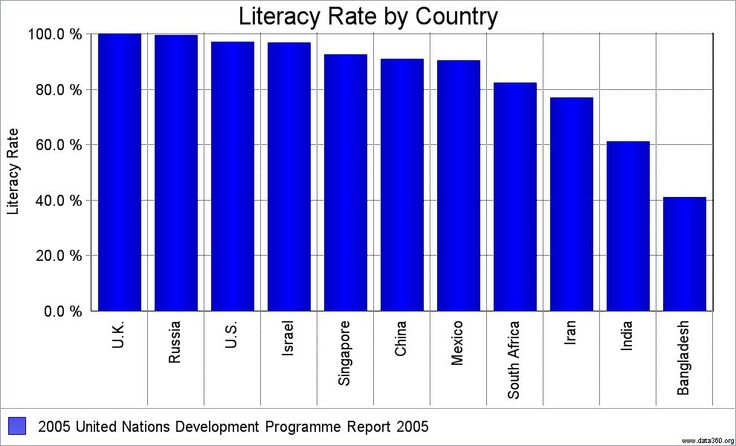 Literacy Rate Canada Chart
