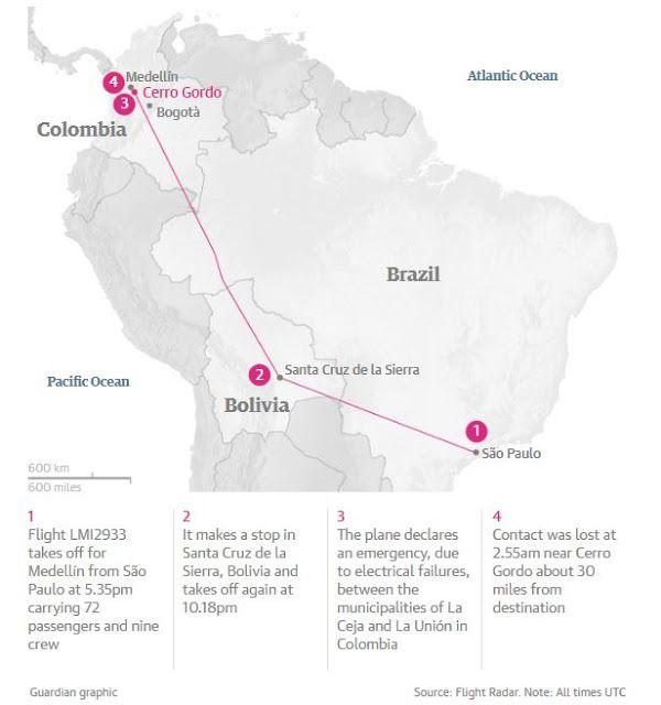 Το αεροσκάφος που συνετρίβη στην Κολομβία πετούσε 20 λεπτά με «άδειες» δεξαμενές καυσίμου - kavalarissa.eu