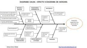 ISO 9001, calidad, herramientas, diagrama causa-efecto, gráfico de Ishikawa, diagrama de espina de pescado, causa raíz, problema, incidencia.