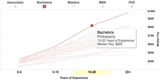 The Earning Power of Philosophy Majors