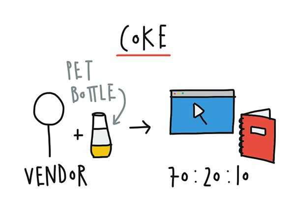 Visual note taking: Instructional design show and tell on Behance