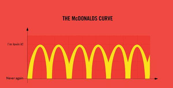 The McDONALDS Curve