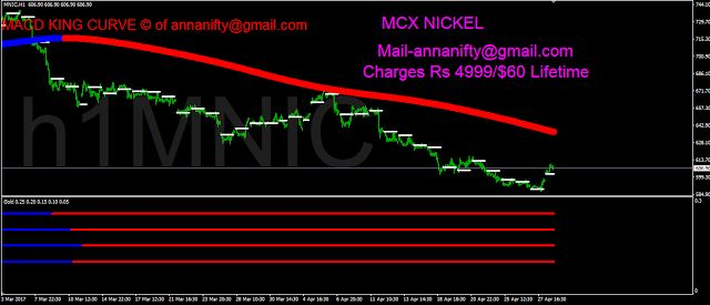 Sensex Nifty Future Astrology Nse Bse: #MCX COMMODITIES 1 hour chart update with Macd Kin...