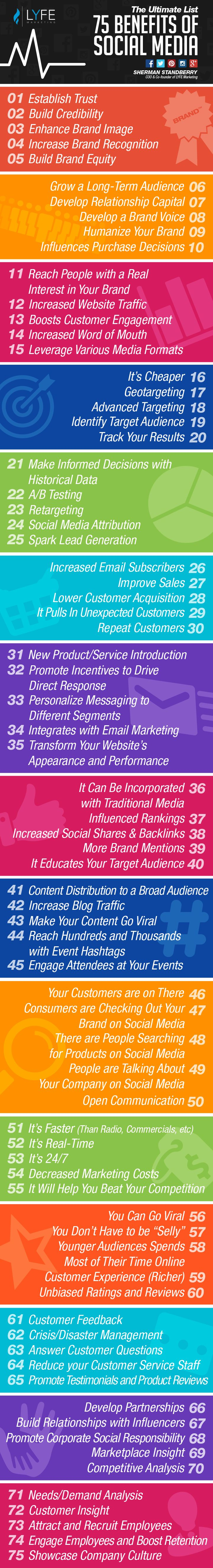 Are you growing your business on social media? Learn ALL of the benefits of social media marketing. Here are 75 key benefits that directly contribute to the ROI of social media!