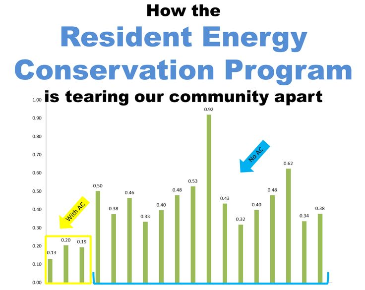 1000 ideas about energy conservation on pinterest for Energy conservation facts