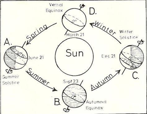 The Earth\'s Axial Tilt Referred to Seasons