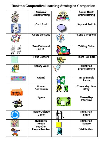 Desktop Cooperative Learning Cooperative Learning Strategies - Printable PDF includes table and explanation of strategies - This webpage has lots of good reading
