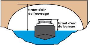 Longueur, largeur des écluses, tirant d'air, tirant d'eau... - internet de la Direction territoriale Sud-Ouest de Voies Navigables de France