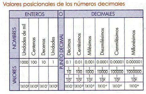 UEMS Matemática Octavo: VALORES POSICIONALES DE LOS NÚMEROS DECIMALES