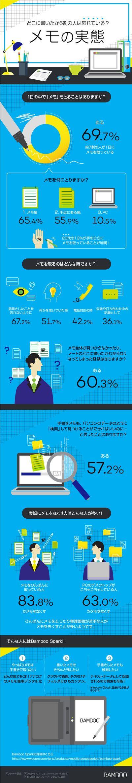 どこに書いたか6割の人が忘れている?!メモの実態 wacom インフォグラフィック インフォグラフィックス-infogra.me(インフォグラミー)
