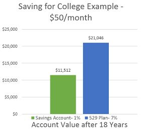 Money Hip Mamas: Saving For Kids' College Education—What You Need To Know: TOP 10 FAQs about 529 Plans