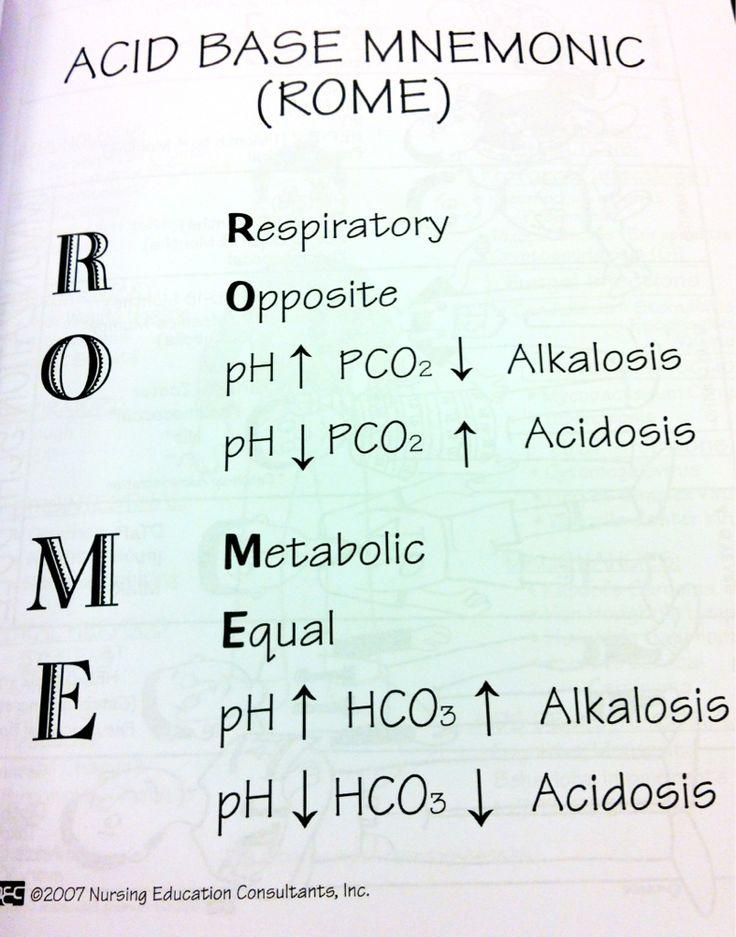 Acid/Base Mnemonic...OMG....I remember this from the ADN program..memories