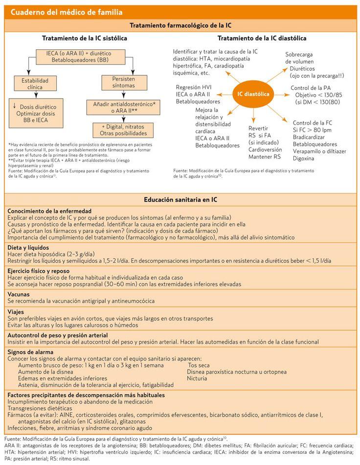 Insuficiencia cardíaca (AMF 2012) Los principales problemas de salud
