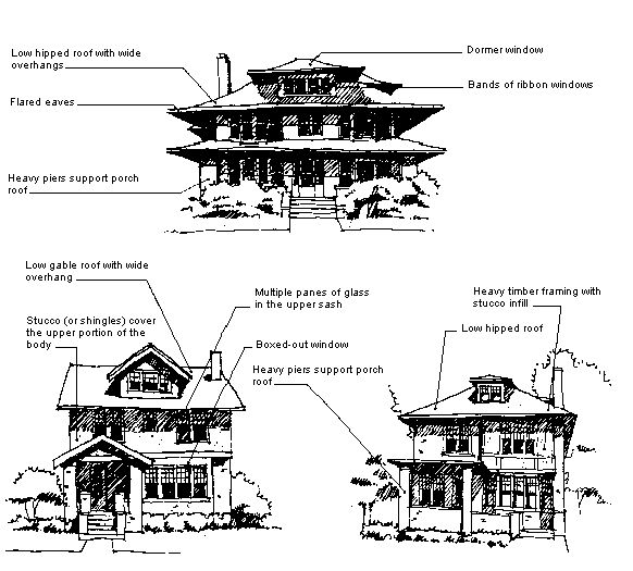 97 best old houses images on pinterest architectural for Prairie style characteristics