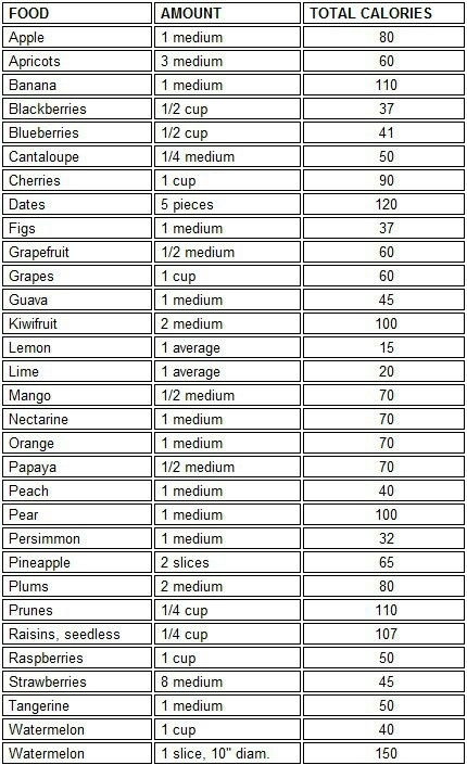 12 best Calories images on Pinterest Cards, Cook and Diet recipes - food calorie chart