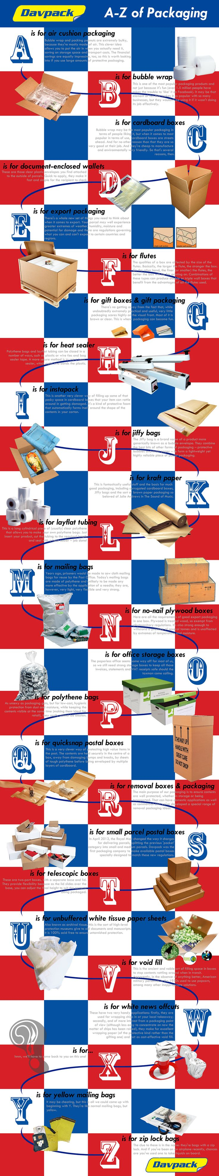 A-Z of Packaging