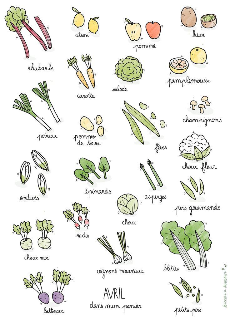 Fruits et légumes de saison – Avril