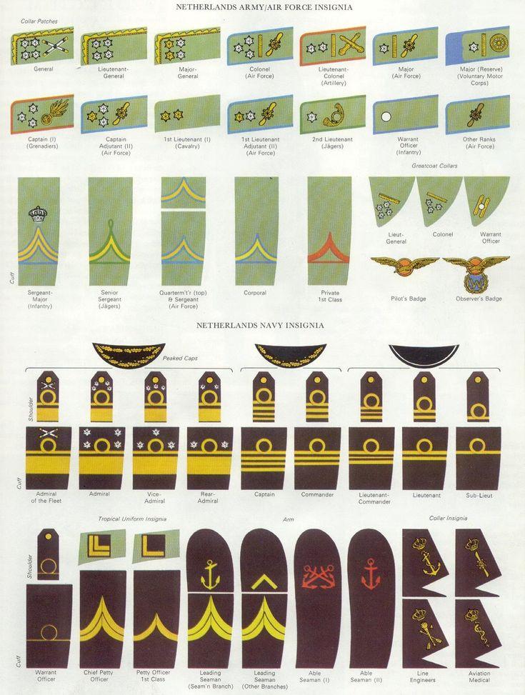 Dutch rank insignia