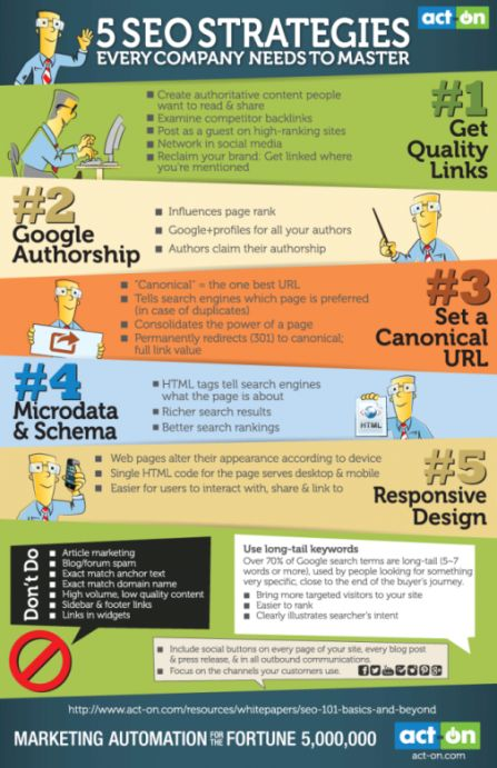5 SEO Strategies for Getting Found Online image Five SEO Strategies Infographic 662x1024 gadr5b