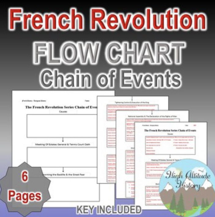 French Revolution Flow Chart French Revolution Chart School Flow Chart