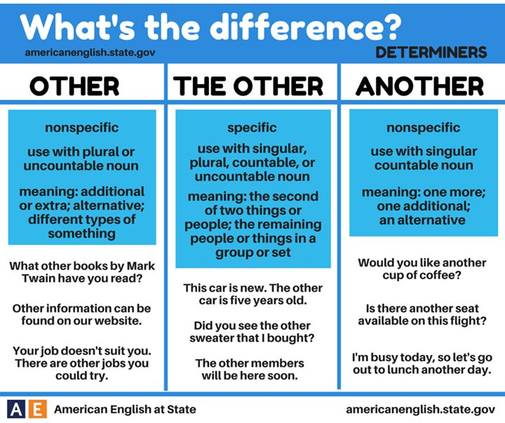 "hellolearnenglishwithantriparto: "" 'OTHER', 'THE OTHER' & 'ANOTHER' #learnenglish """