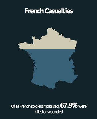 French casualties of WW1 - Infographic