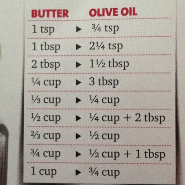 Substitute olive oil for butter in recipes this us awesome for us lactose intolerant people
